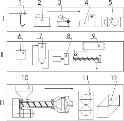 Типичная схема переработки изношенных шин на регенераторных заводах представлена на рис. 1. Для примера, в г. Киеве...