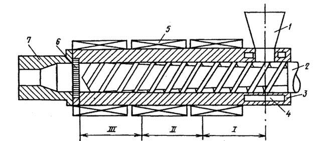 Рис. 1. Схема одношнекового экструдера: 1- бункер; 2- шнек; 3- цилиндр; 4- полость для циркуляции воды; 5...